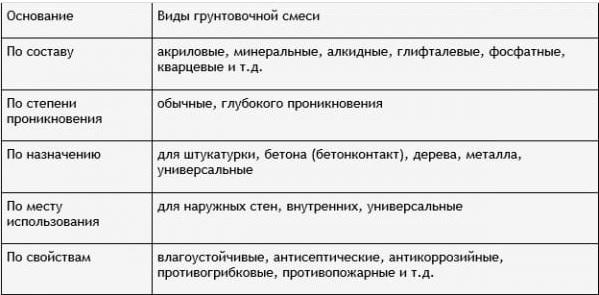 Виды составов
